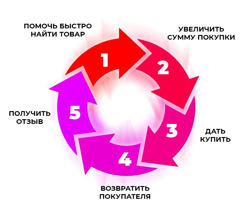 5 главных целей в интернет магазине: процесс покупки